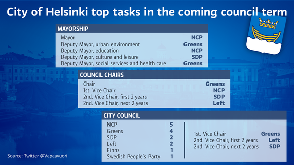City of Helsinki top tasks in the coming council term.