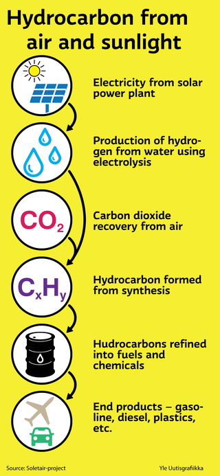 Hydrocarbon from air and sunlight