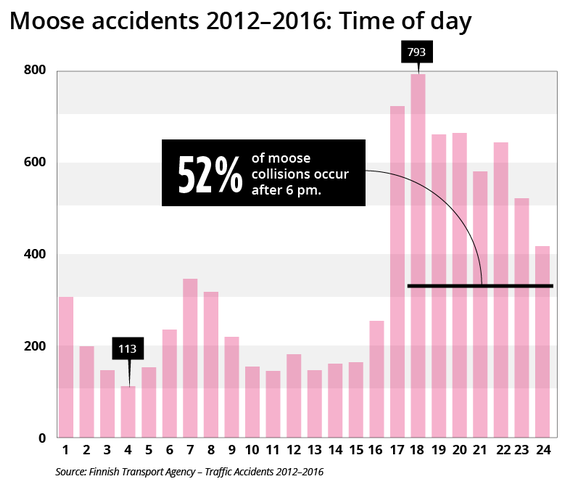 Moose accidents 2012-2016: Time of day