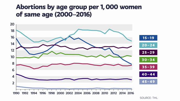 Abortions per age group per 1000 women os fame age