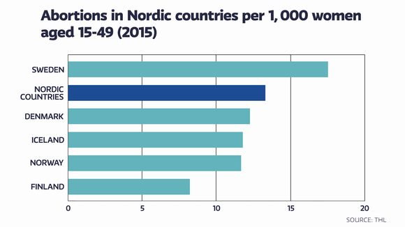 Abortions in Nordic countries per 1000 women aged 15-49