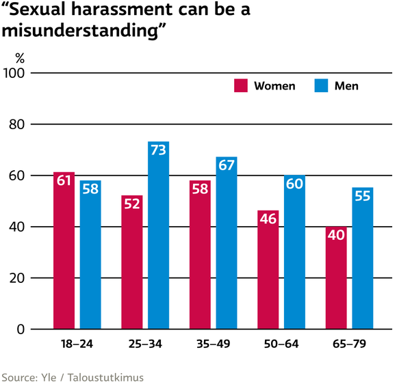 Sexual harassment can be a misunderstanding