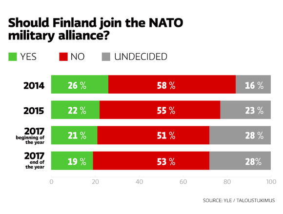 Should Finland join the NATO military alliance?