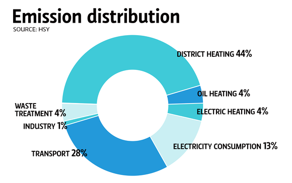 Emission distribution