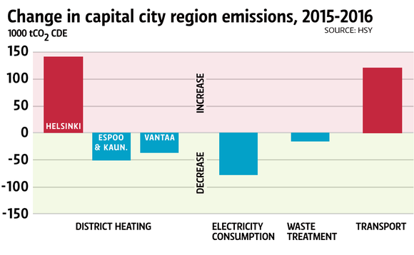 Change in capital city region emissions