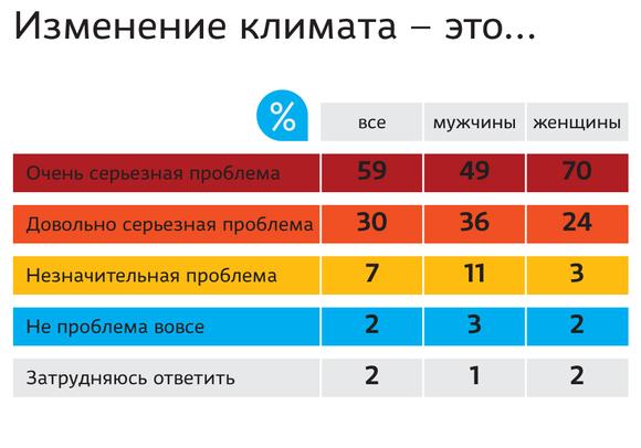 Grafiikka ilmastonmuutoksesta venäjäksi