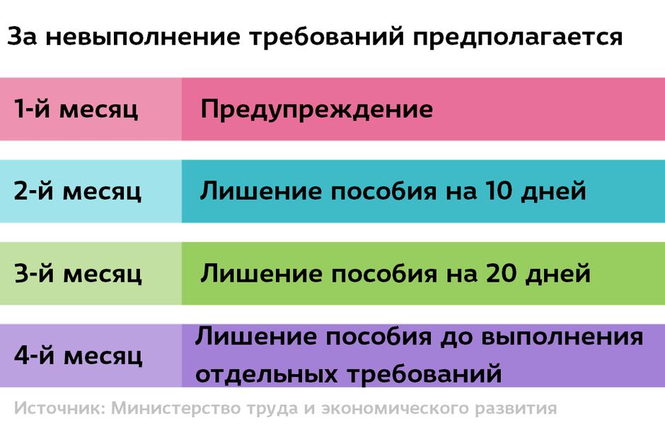 Rangaistukset omatoimisen työnhaun malli