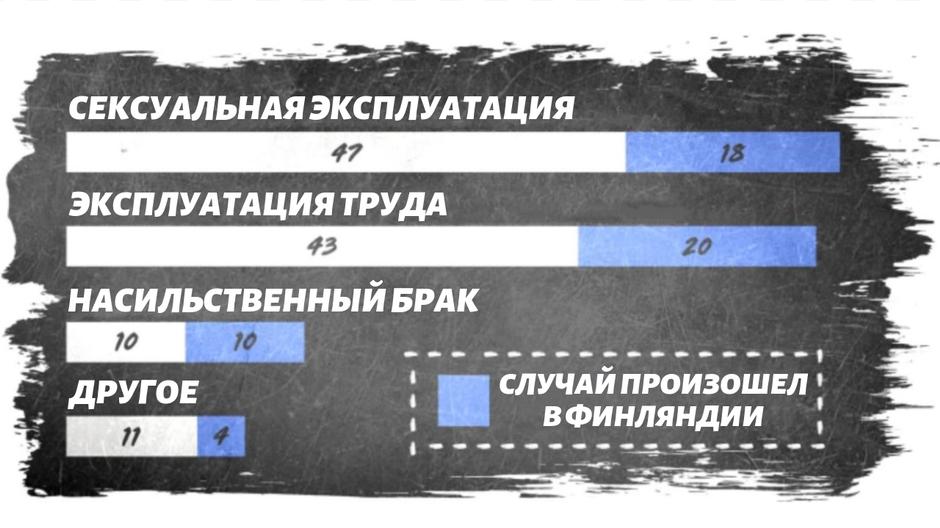 ihmiskauppa tilasto 2018
