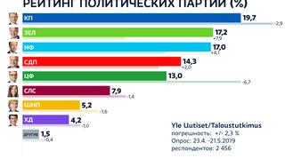 Novosti EU-vaalikannatus