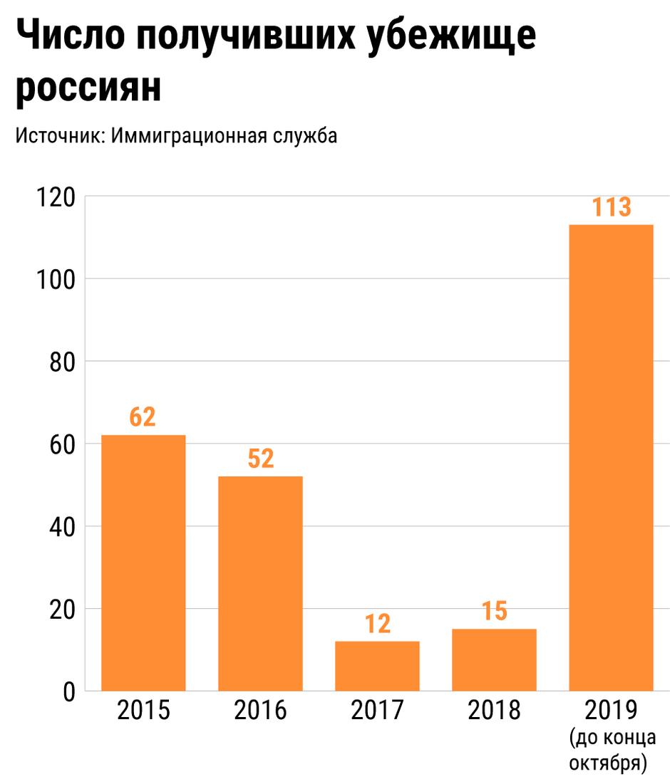 Число получивших убежище россиян