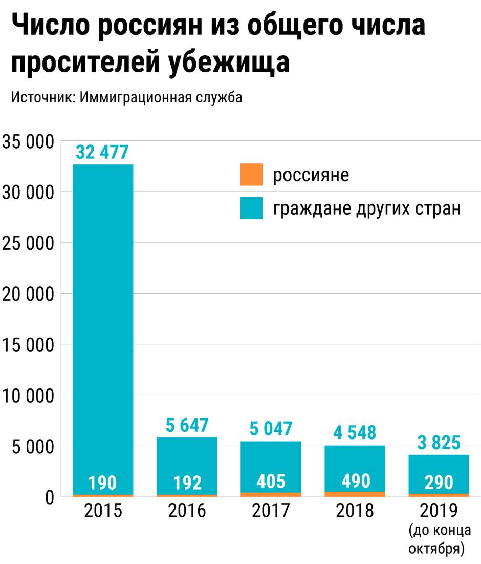Число россиян из общего числа просителей убежища