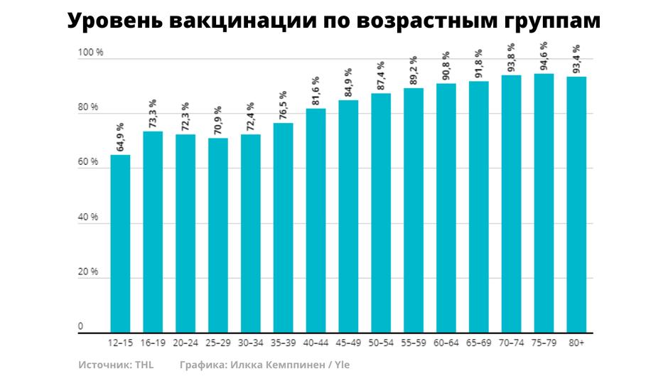 rokotekattavuus venäjäksi 15092021