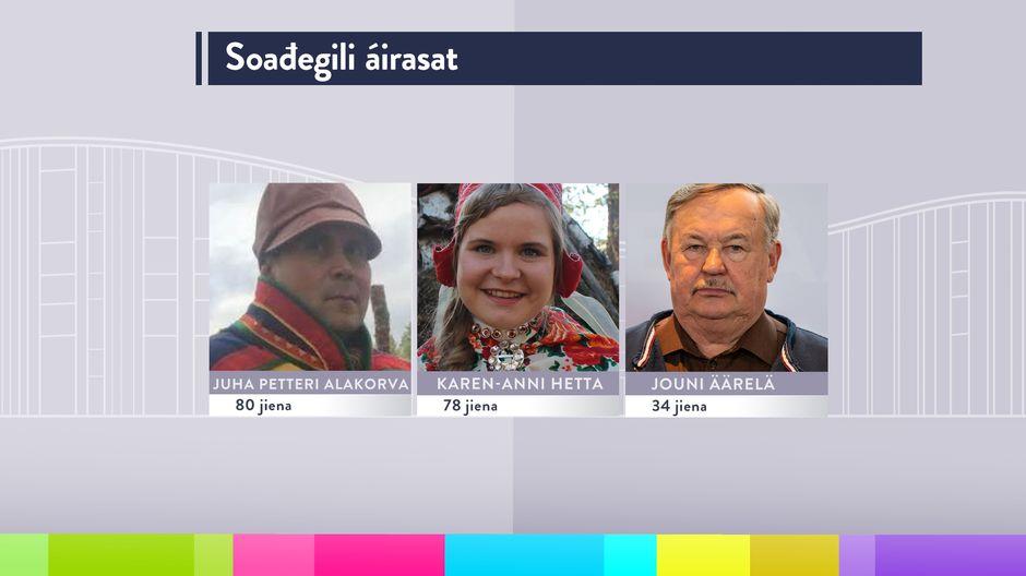 Sodankylä saamelaiskäräjäedustajat, saamelaiskäräjät 2020-2023