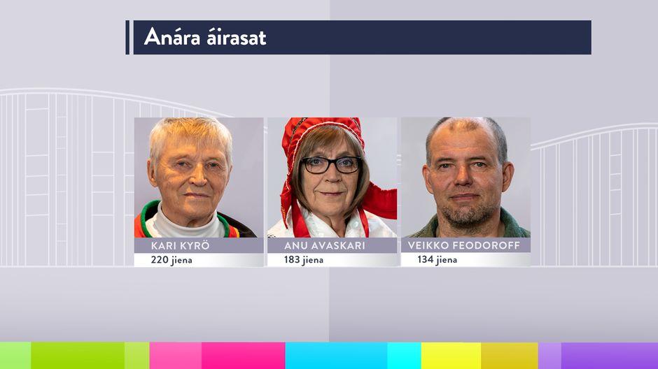 Inarin saamelaiskäräjäedustajat 2020-2023