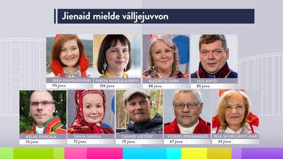 Äänimäärillä valitut saamelaiskäräjät 2020-2023