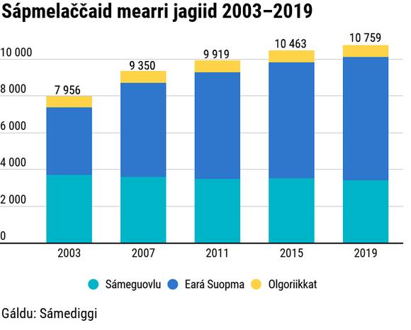 Sápmelaččaid mearri jagiid 2003–2019