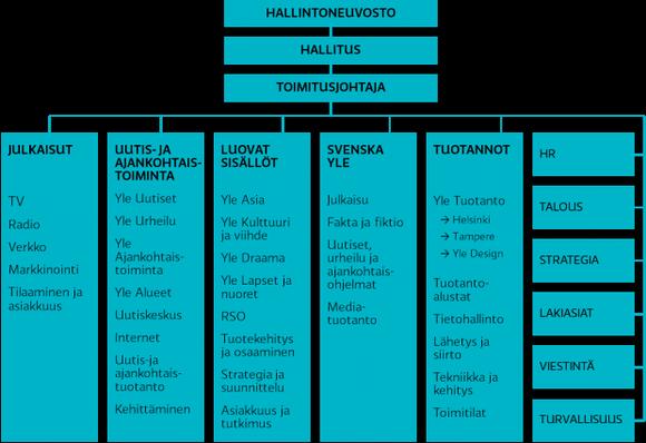 Yle organisašuvdna 2013.