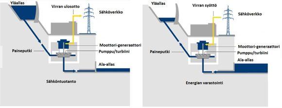 Pumppuvoimalan toimintaperiaate