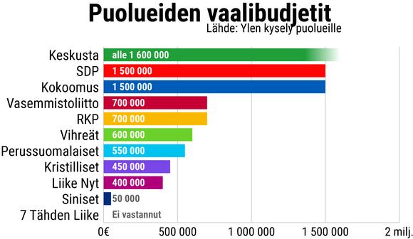 Grafiikassa kerrotaan puolueiden vaalibudjetit.