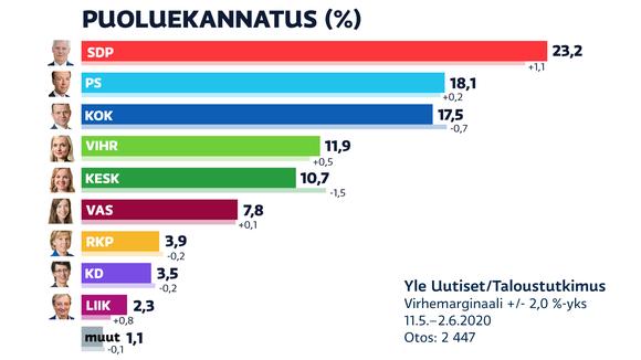 Puoluekannatus 11.5.–2.6.2020.