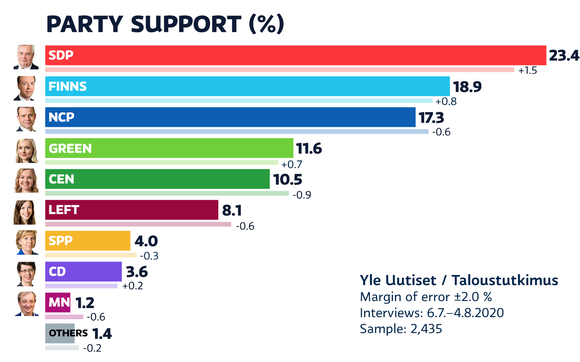 Party support july.