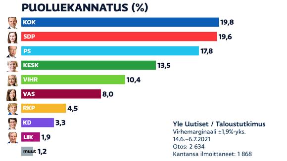 14.6.–6.7.2021 Tehty puoluekannatusmittaus. Kolme suurinta puoluetta ovat Kokoomus, SDP ja Perussuomalaiset.