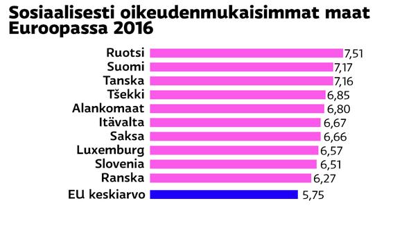 Sosiaalisesti oikuedenmukaisimmat maat Euroopassa 2016