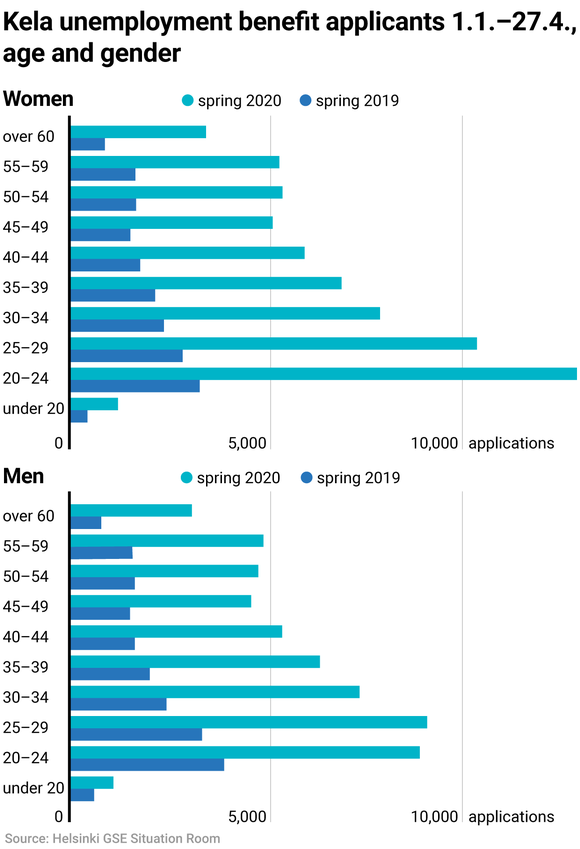 Kela unemployment benefit applicants 1.1.–27.4., age and gender