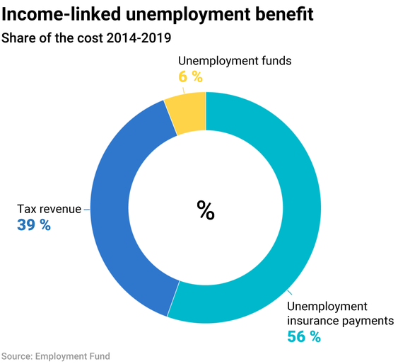 Income-linked unemployment benefit
