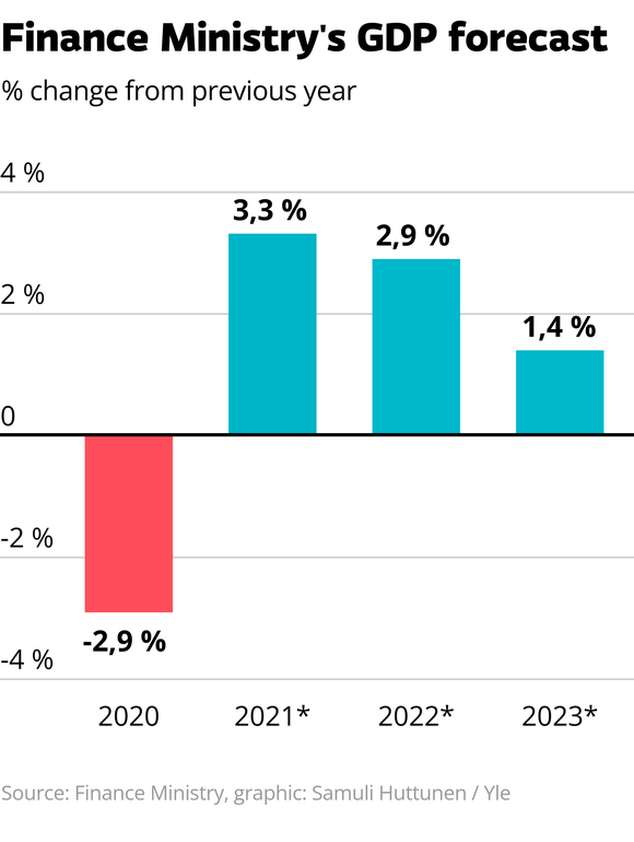 The graphic show the Finance Ministry's GDP forecast. In 2020 Finland's GDP dropped -2,9 % from the previous year. For the year 2021 the Finance Ministry's forecast shows 3,3 % growth, for 2022 2,9 % growth and for 2023 1,4 % growth.