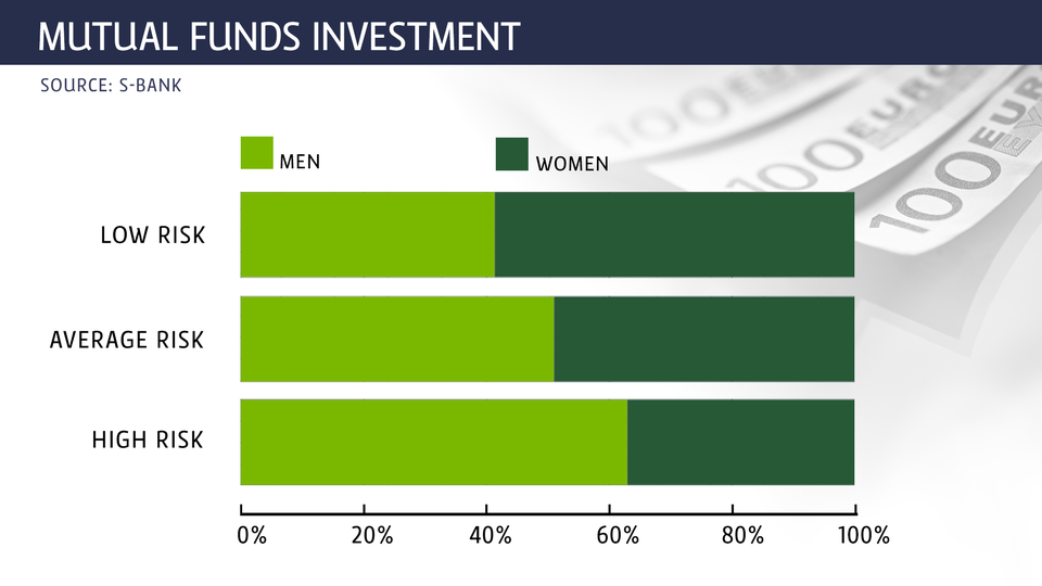Study: Women invest less than men and prefer low-risk funds