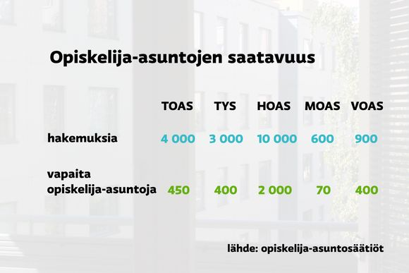 Opiskelija-asuntojen saatavuus joillakin paikkakunnilla