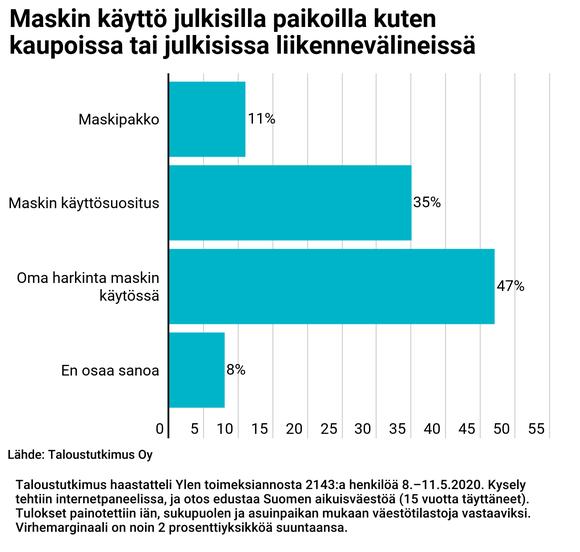 Maskikyselyn tulokset. Kansalaiset kannattavat eniten omaa harkintaa maskin käytössä.