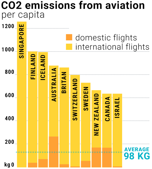 CO2 emissions from aviation
