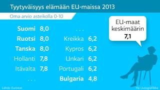 Tyytyväisyys elämään EU-maissa 2013