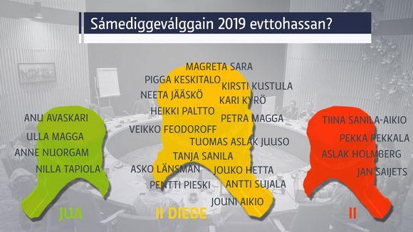 Saamelaiskäräjävaaleihin 2019 ehdokkuutta pohtii yhä moni nykyinen saamelaiskäräjien jäsen.